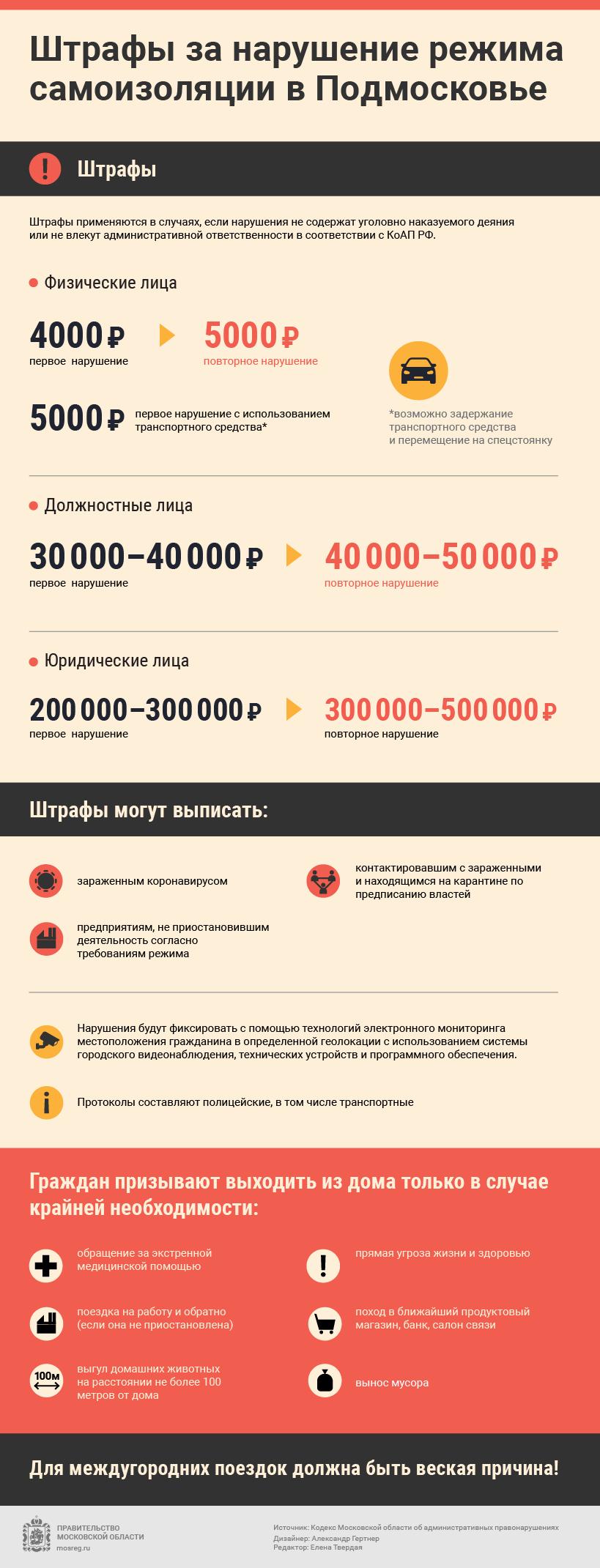 таблица штрафов за нарушение режима самоизоляции в московской области